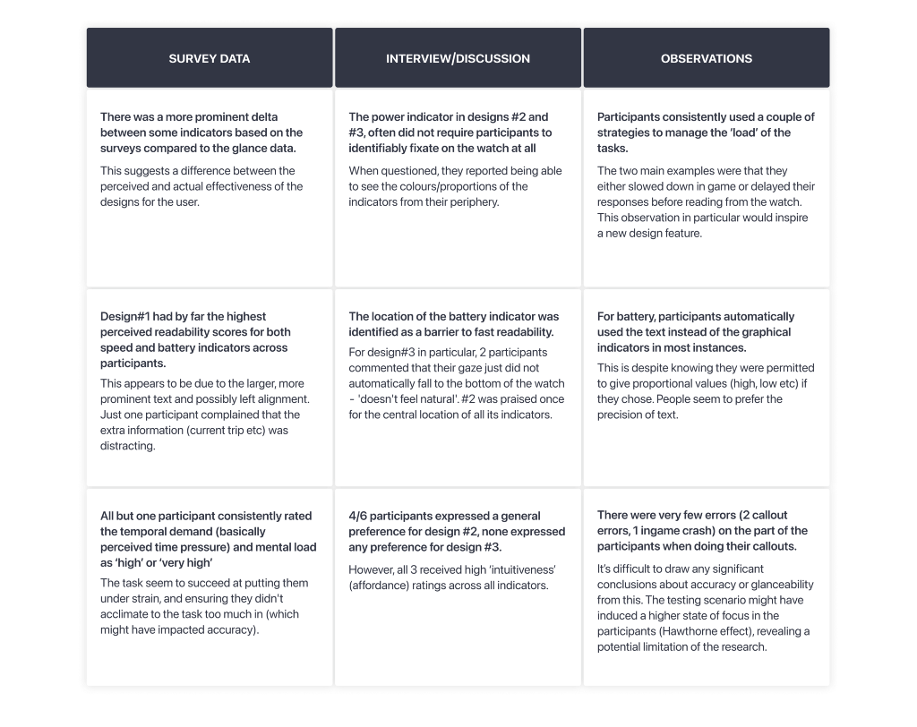 A breakdown of some of the insights, indicating a strong lean towards designs #1 and #2.