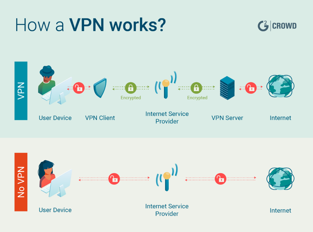 Diagram depicting connecting to the Internet with and without a VPN.