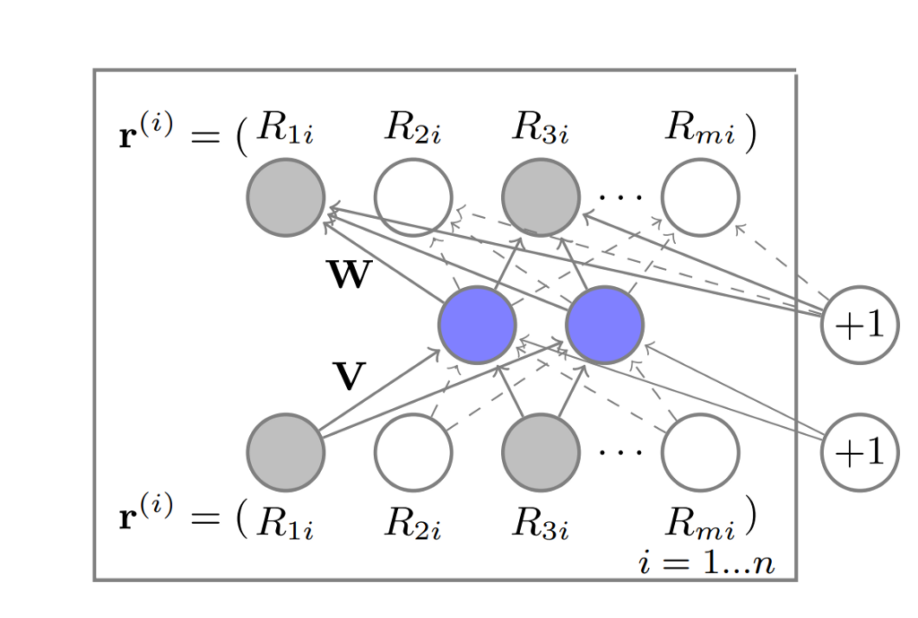 Recommender system on the Movielens dataset using an Autoencoder