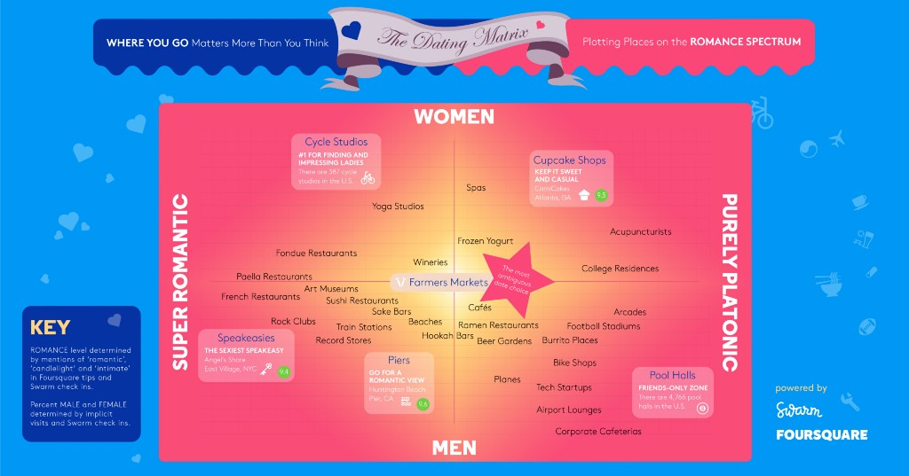 matrix of where men and women want to go on romantic dates