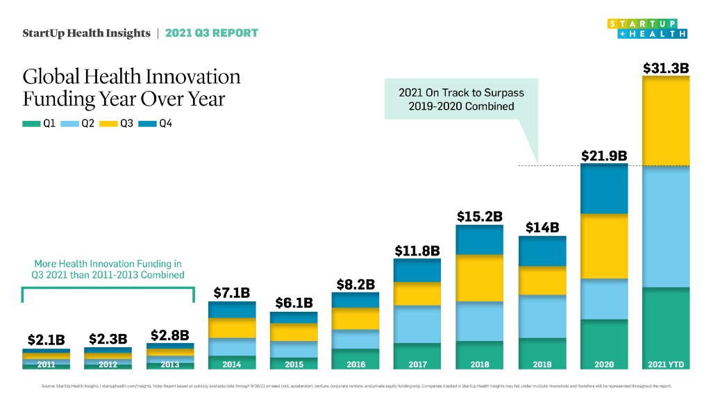 With $30B+ Raised in Three Quarters, Global Health Innovation Funding Is on Pace for 100% YOY…