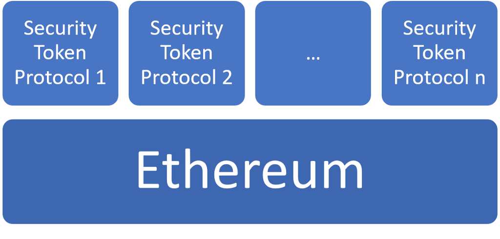 what are security tokens cryptocurrency