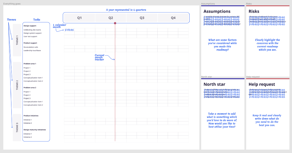 Screenshot of the template with quick pointers describing the sections