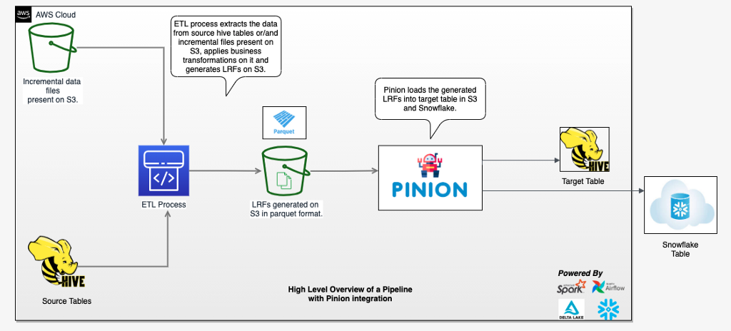 High level overview of a cloud pipeline with Pinion Integration.