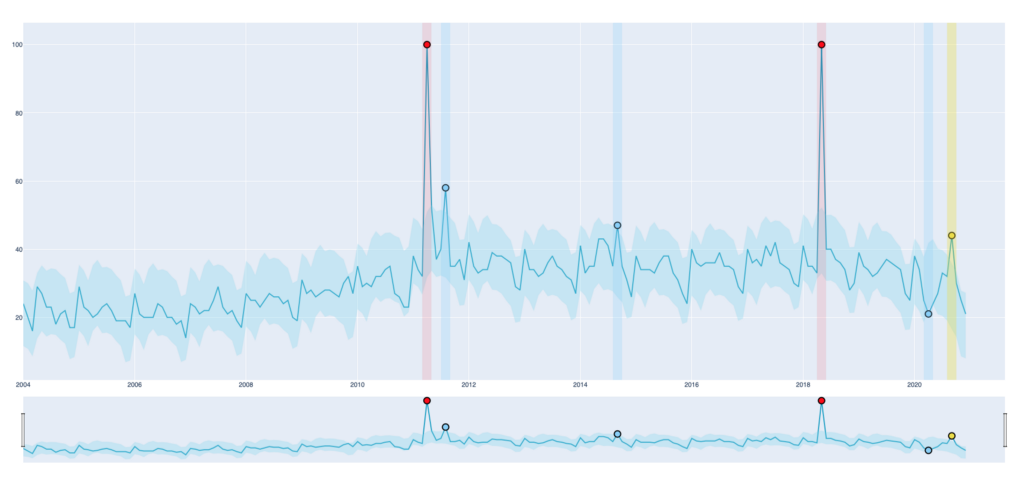 Houston, we have a problem—Anomaly Detection Methods