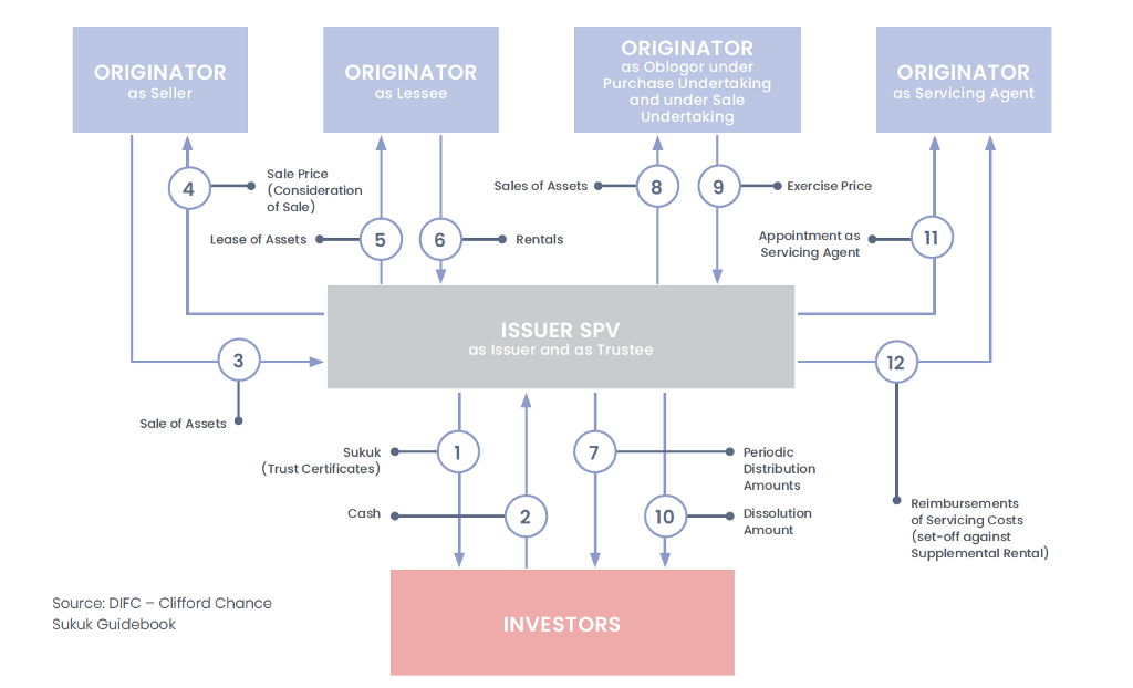 Structuring Complex Financial Products on Corda: The Sukuk