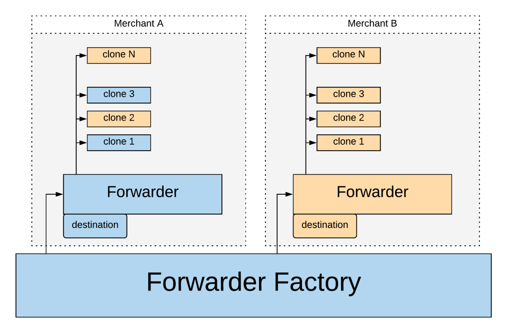 diagram showing the final architecture of the smart contracts