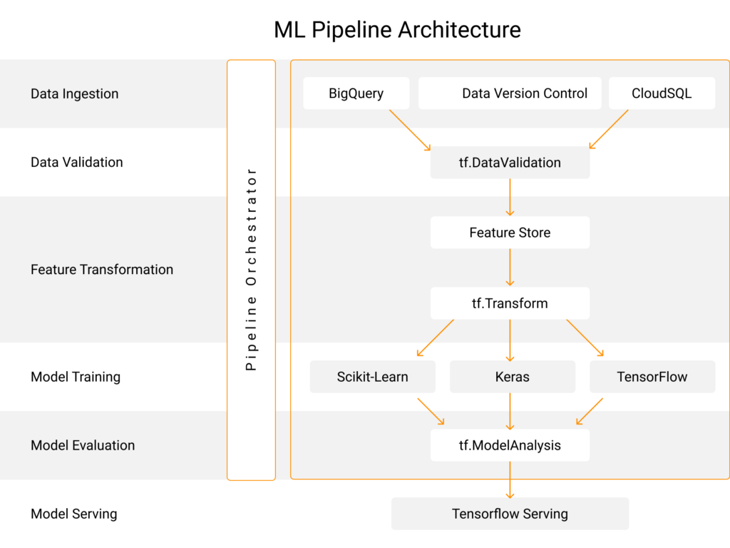 Tasks & Tools List for Building Scalable ML Pipelines
