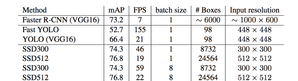 Object detection: speed and accuracy comparison (Faster R