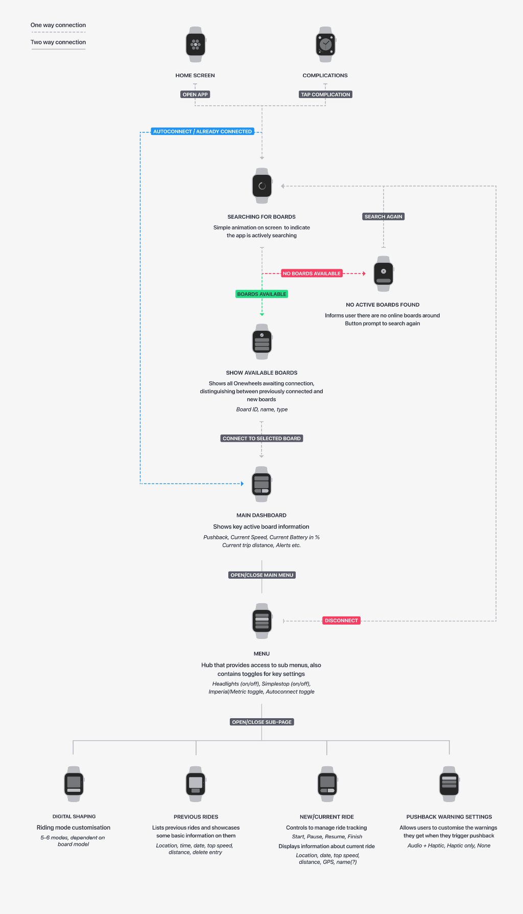 A visual map of the app's information architecture