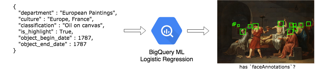 BigQuery: level up your queries with these advanced tricks