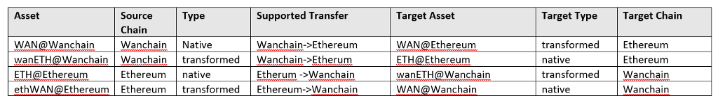 Major supported asset transfers in Wanchain<->Ethereum two way bridge