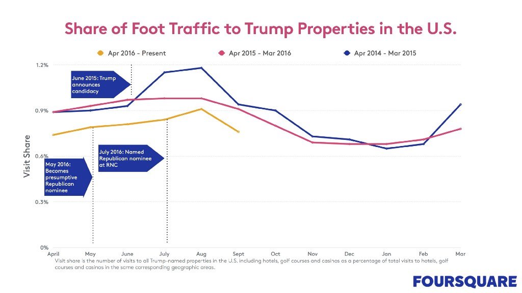 share of foot traffic to Trump properties chart