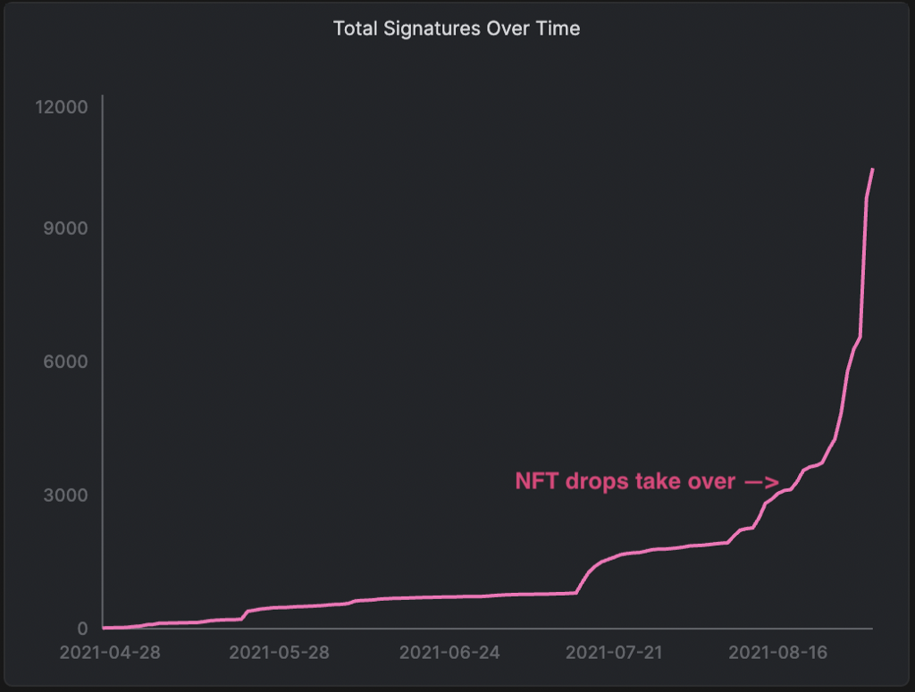 up and to the right graph showing exponential growth of KS