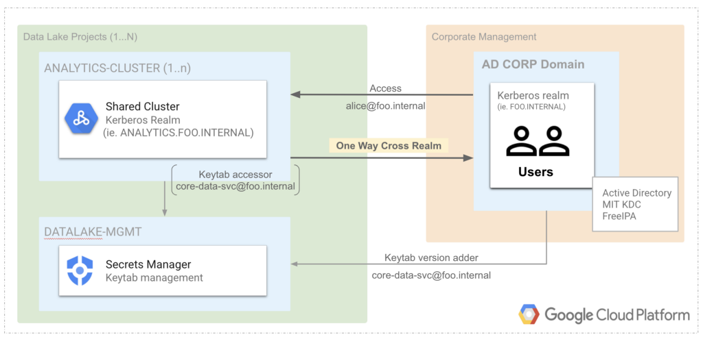 Active Directory Setup with Kerberized Dataproc Cluster