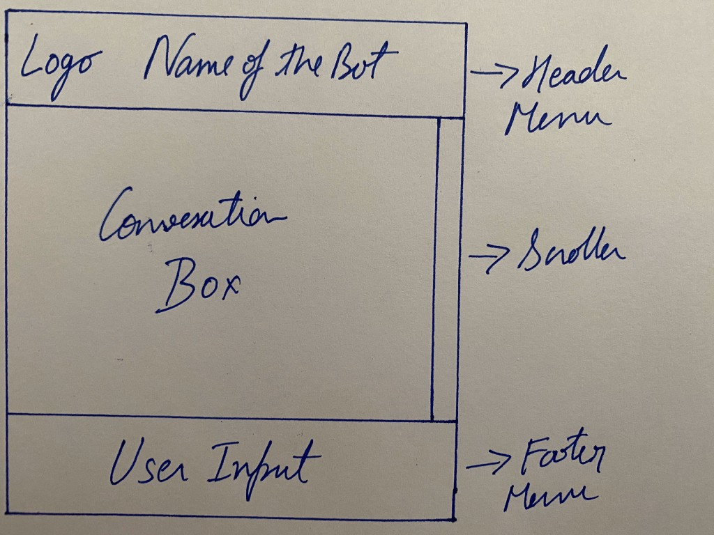 The first draft of information hierarchy for a user acessing COVBot