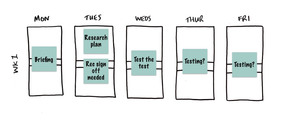 Project planning for UX Designers