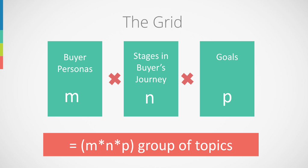 The buyer personas * stage in buyer's journey * goal grid