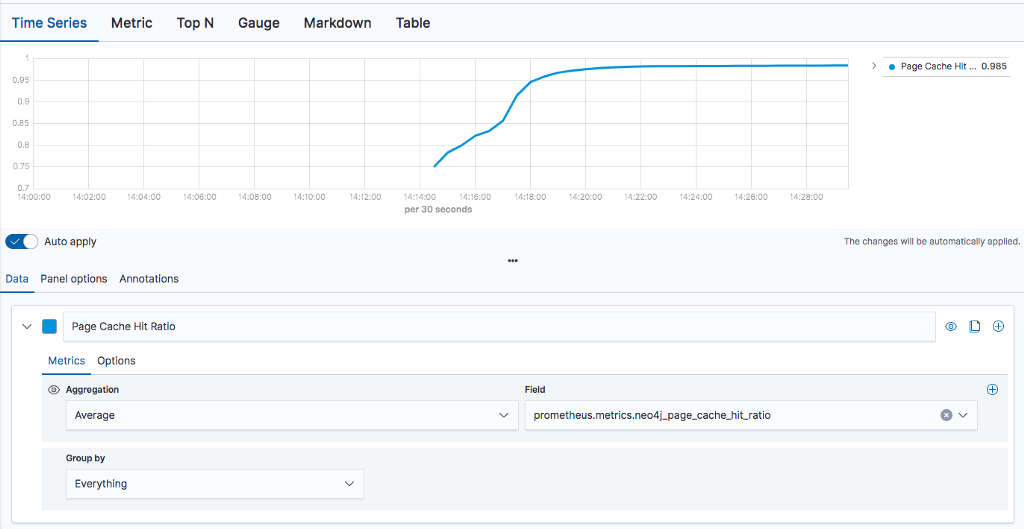 Neo4j Logging/Monitoring with Elastic Cloud and ELK Stack