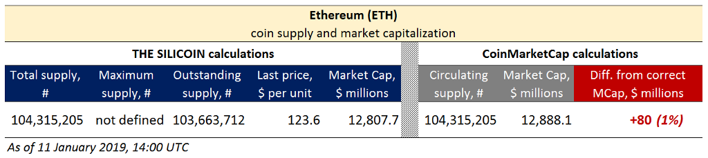 cryptocurrency market cap total supply
