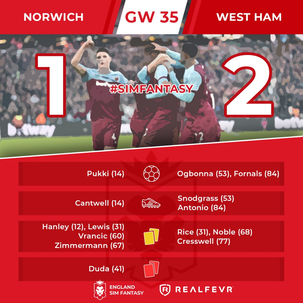 England Sim Fantasy: the Results of Gameweek 35