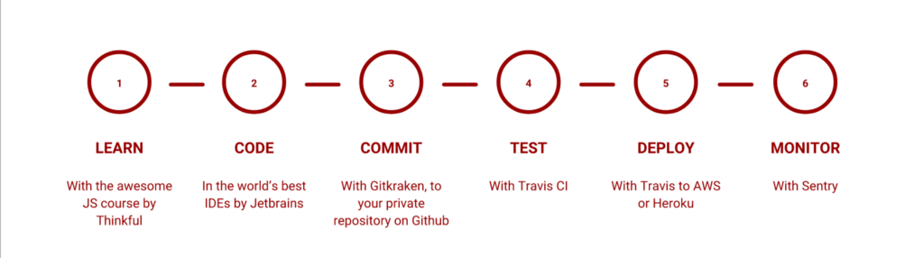 Github Student Pack: The best scholarship for a budding