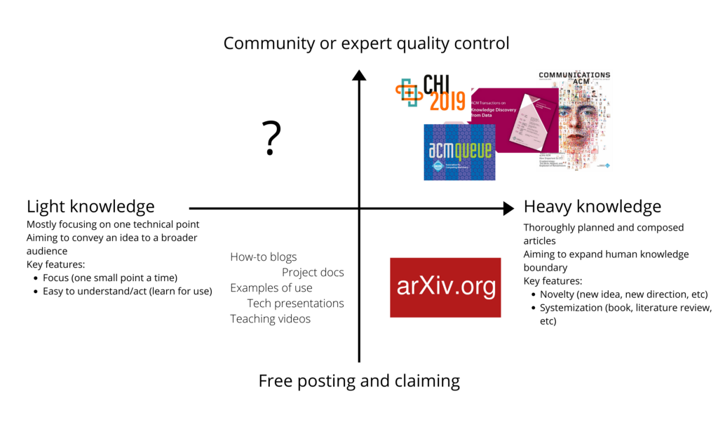 The missing service for community-vetted quality light knowledge