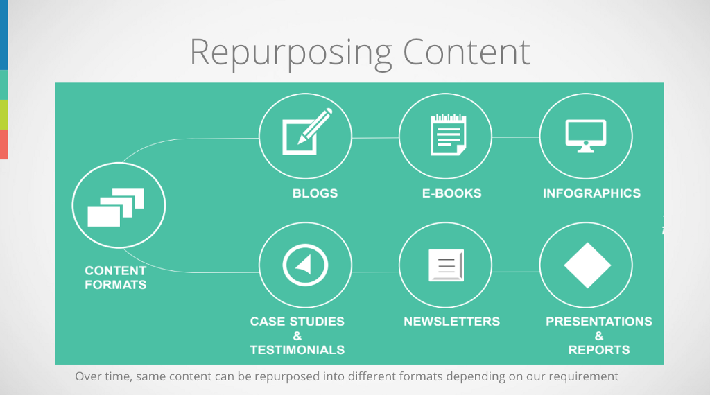 Various Content Formats