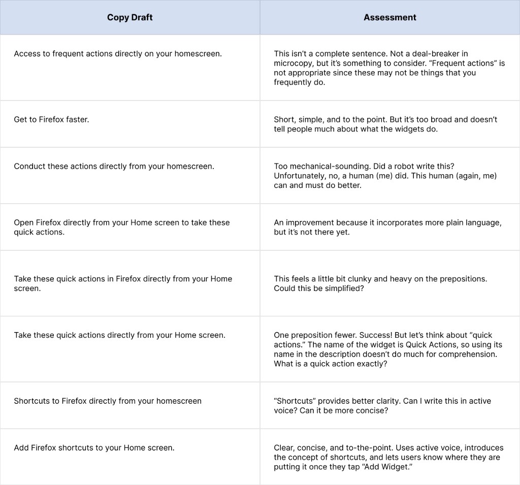 Image of a table outlining iterations of microcopy written and an assessment of each one.