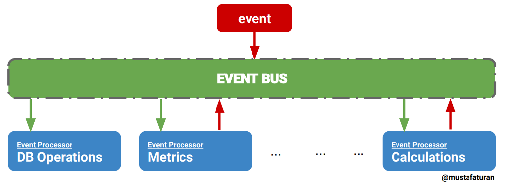Event Bus Implementation(s) - By Mustafa Turan