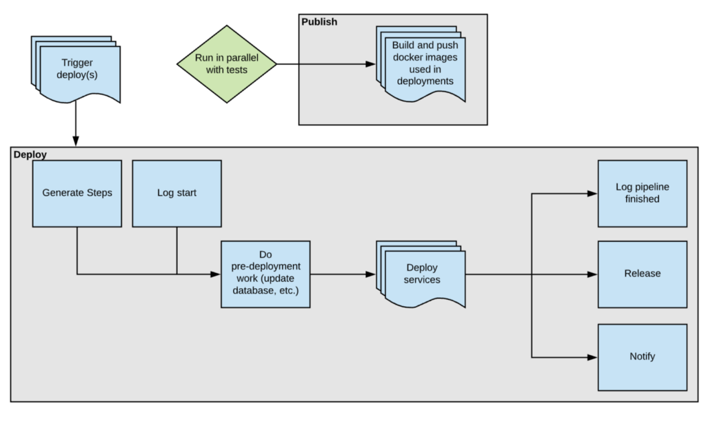 Diagram of deploy pipeline after my project