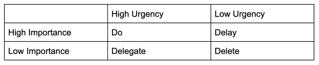 """A table laying out Four Quadrants for what tasks should be a """"do"""", """"delay"""", """"delegate"""", or """"delete."""" A task that is high urgency and high importance should be a """"do."""" A task that is low urgency and high importance should be a """"delay."""" A task that is high urgency and low importance should be a """"delegate."""" Lastly, a task that is low urgency and low importance should be a """"delete."""""""