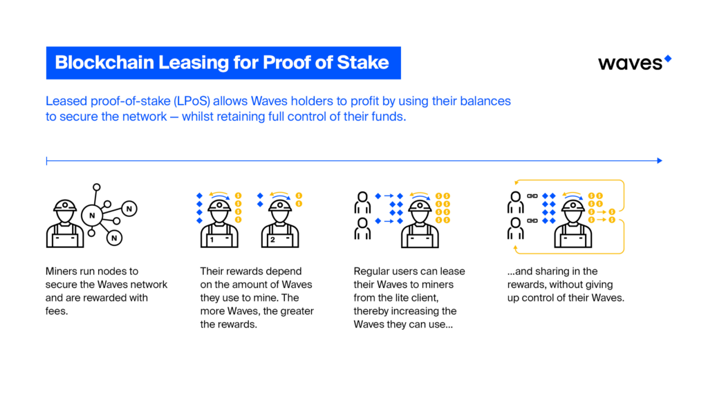 cryptocurrency mining proof of stake