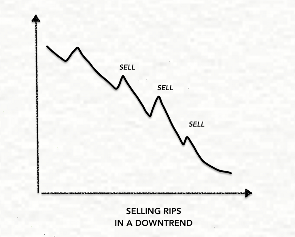 Selling RIPS in a Downtrend