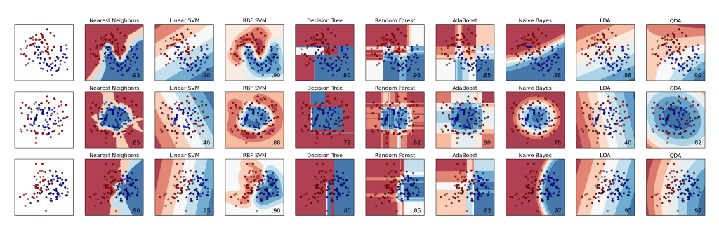 An Introduction to Scikit Learn: The Gold Standard of Python Machine Learning