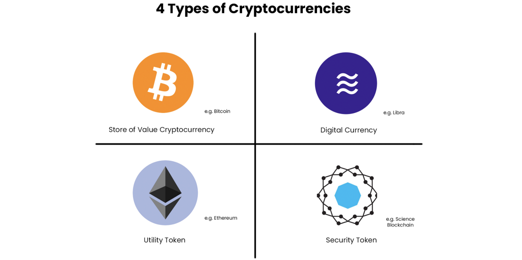 4 Types of Cryptocurrencies—A Framework to Think About Cryptoassets
