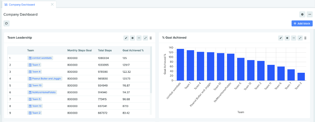 Screenshot of Fitness Challenge leaderboard within the Benchling Insights application