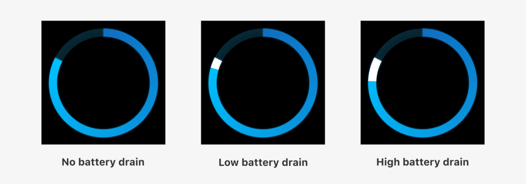 A white tab appears on the battery ring, becoming larger as more power is consumed