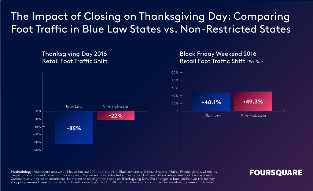 impact on foot traffic of closing on Thanksgiving Day
