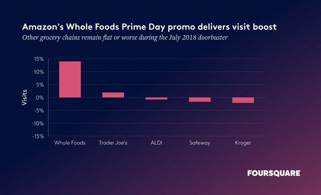 chart showing Amazon Prime Day effect on store visits