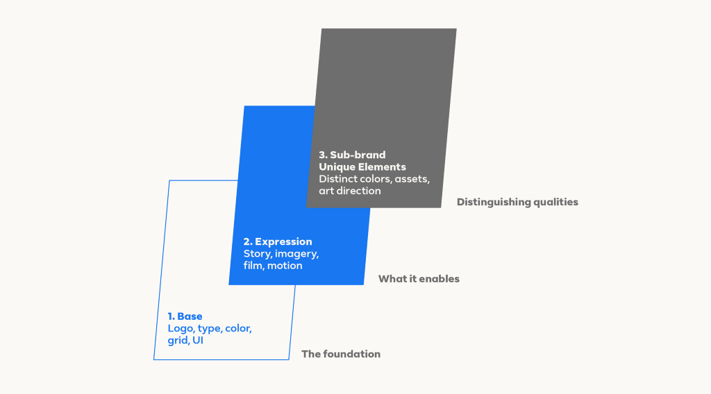 A graphic deconstructs our new brand design system's shared canvas in three parts: base layer, expression layer and sub-brand layer.