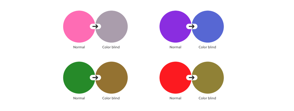 Examples of what standard color vision people see vs color blind people