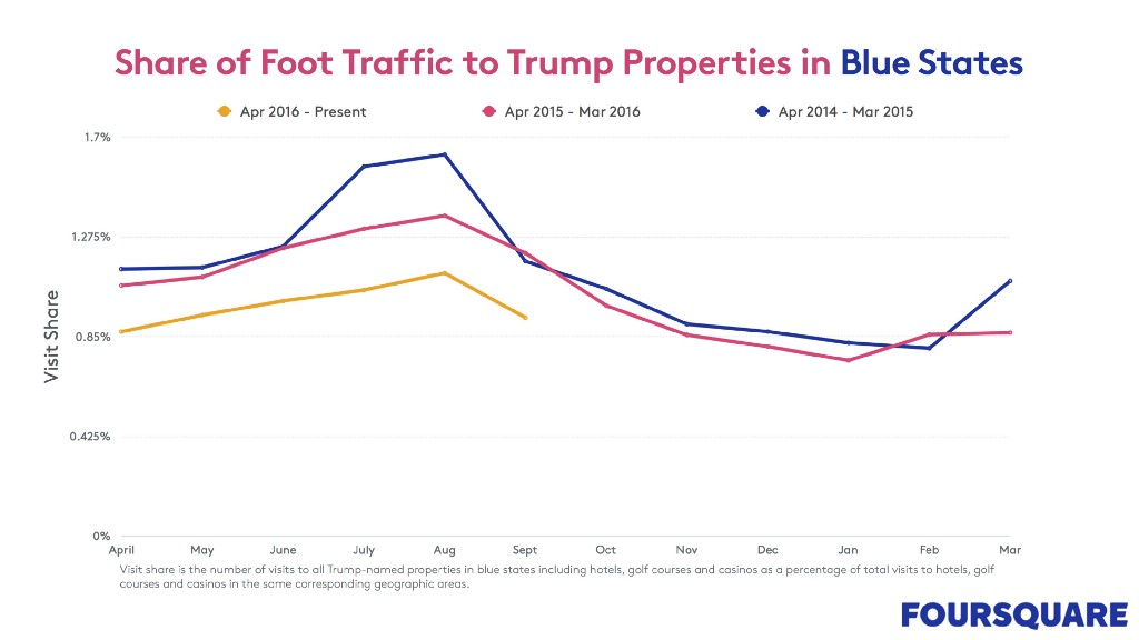 share of foot traffic to Trump properties in Blue states chart