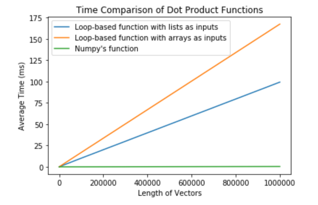 Timing and NumPy