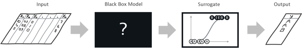 A flowchart starting with a set of tabular training data being fed into a black-box model. The model output is used to train an interpretable model, the so-called surrogate, which then provides the categorization results.