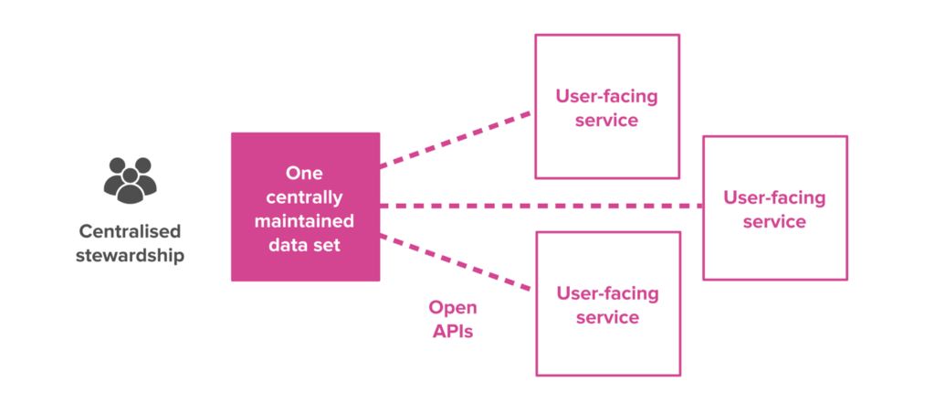 A centrally maintained dataset, connecting to user-facing services with open APIs.
