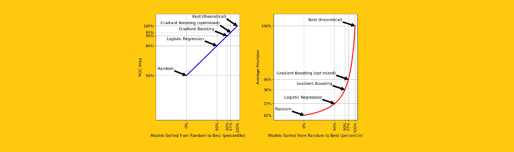 Why you should stop using the ROC curve