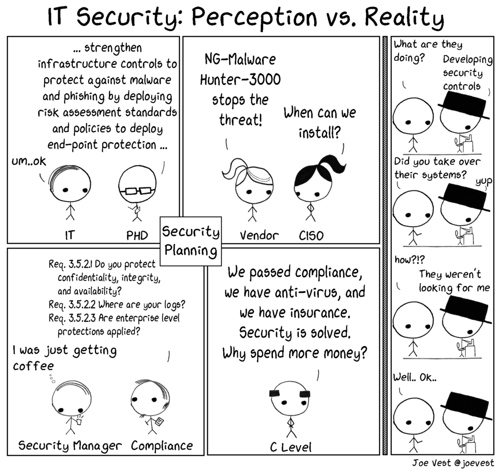 Threat Gets A Vote: Applying a Threat Based Approach to Security Testing
