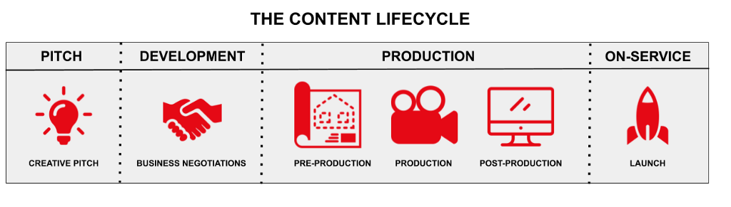 Content Lifecycle: Pitch, Development, Production, On-Service