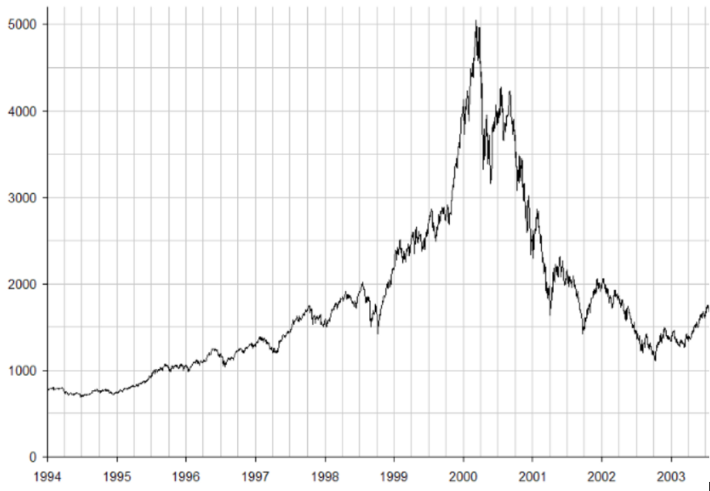 dot com crash The decade that has passed since has brought a new realism to the internet economy the nasdaq has failed to recover and currently trades at less than half its peak value on 10 march 2000 as investors are once again looking for real returns and for fundamental underlying value.